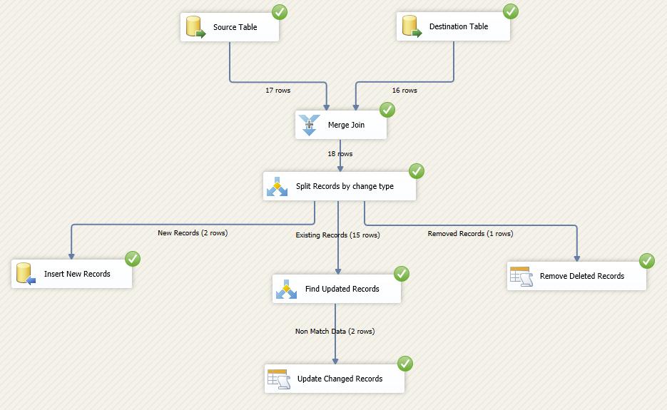 merge key in masterdata in sap bw