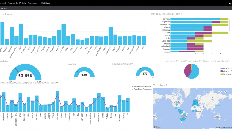FIFA 2014 World Cup Data Analysis with Power BI