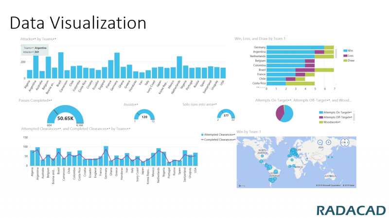 Introduction to Power BI Designer