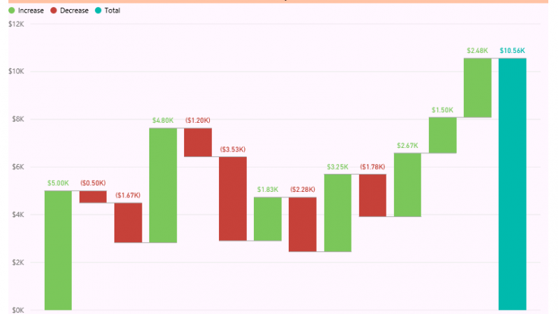 Power BI Waterfall Chart: What's That All About?