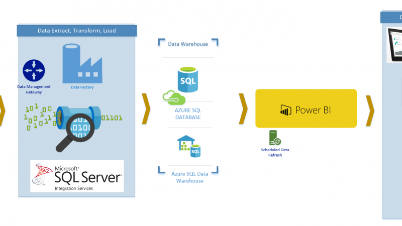 Hybrid, End-to-End; Power BI, Azure SQL Database, Data Factory