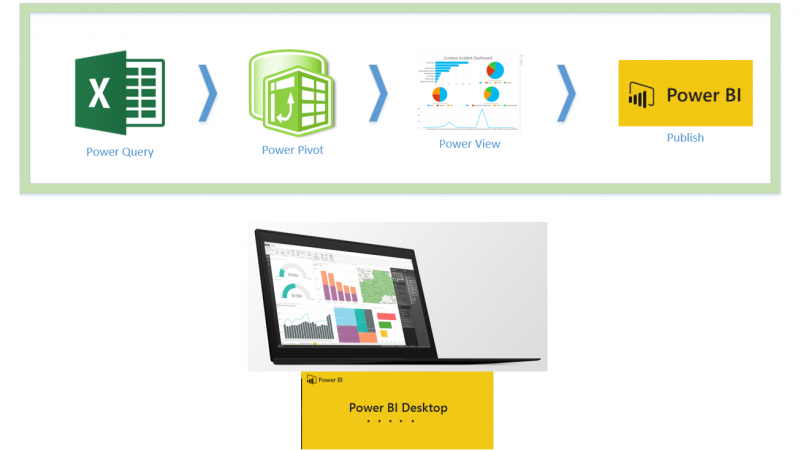 Power BI Desktop; Getting Started – Part 1