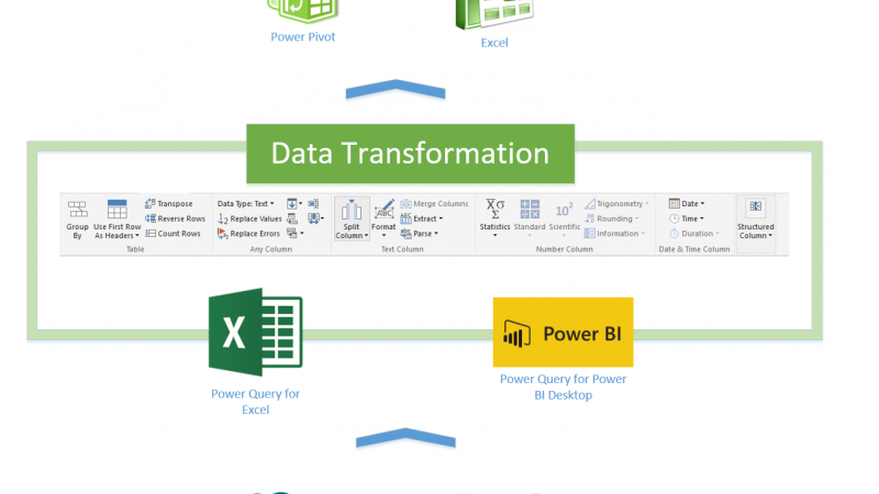 What Is Power Query? Introduction to Data Mash-up Engine of Power BI