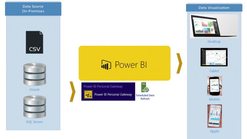 Definitive Guide to Power BI Personal Gateway
