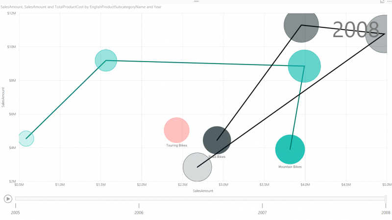 Storytelling with Power BI Scatter Chart
