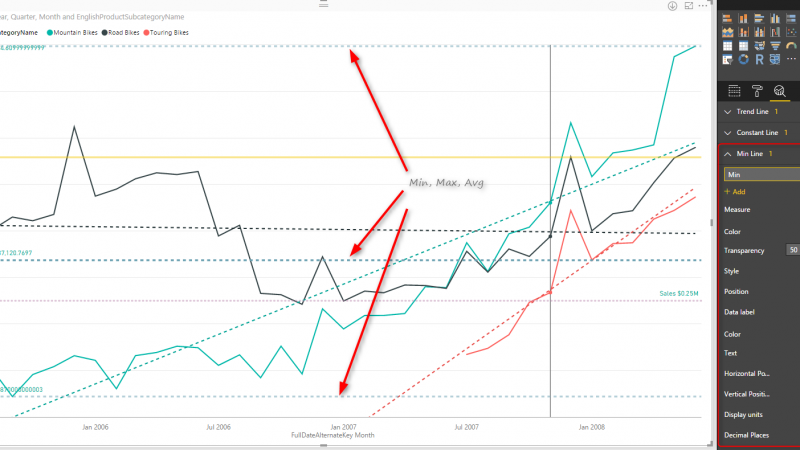 Power Behind the Line Chart in Power BI; Analytics