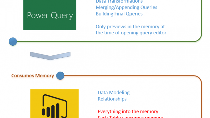 Performance Tip for Power BI; Enable Load Sucks Memory Up