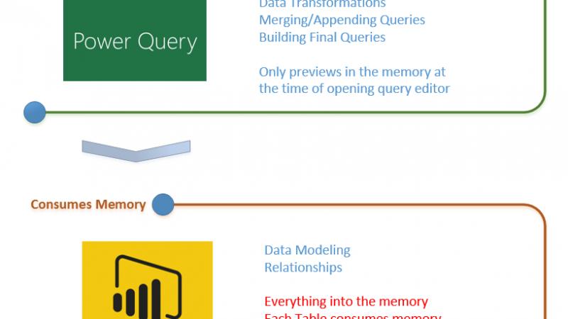 Performance Tip for Power BI; Enable Load Sucks Memory Up