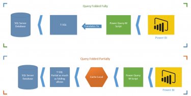 Not Folding; the Black Hole of Power Query Performance