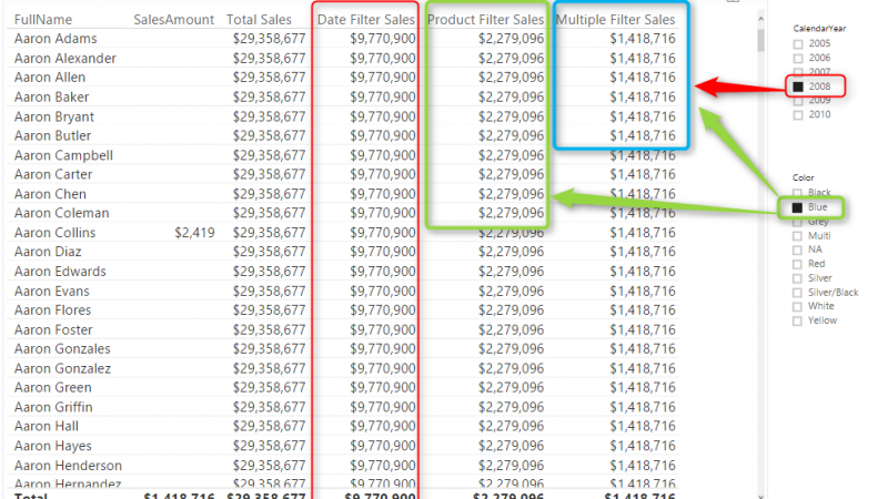 Overwrite Interaction of Power BI with DAX