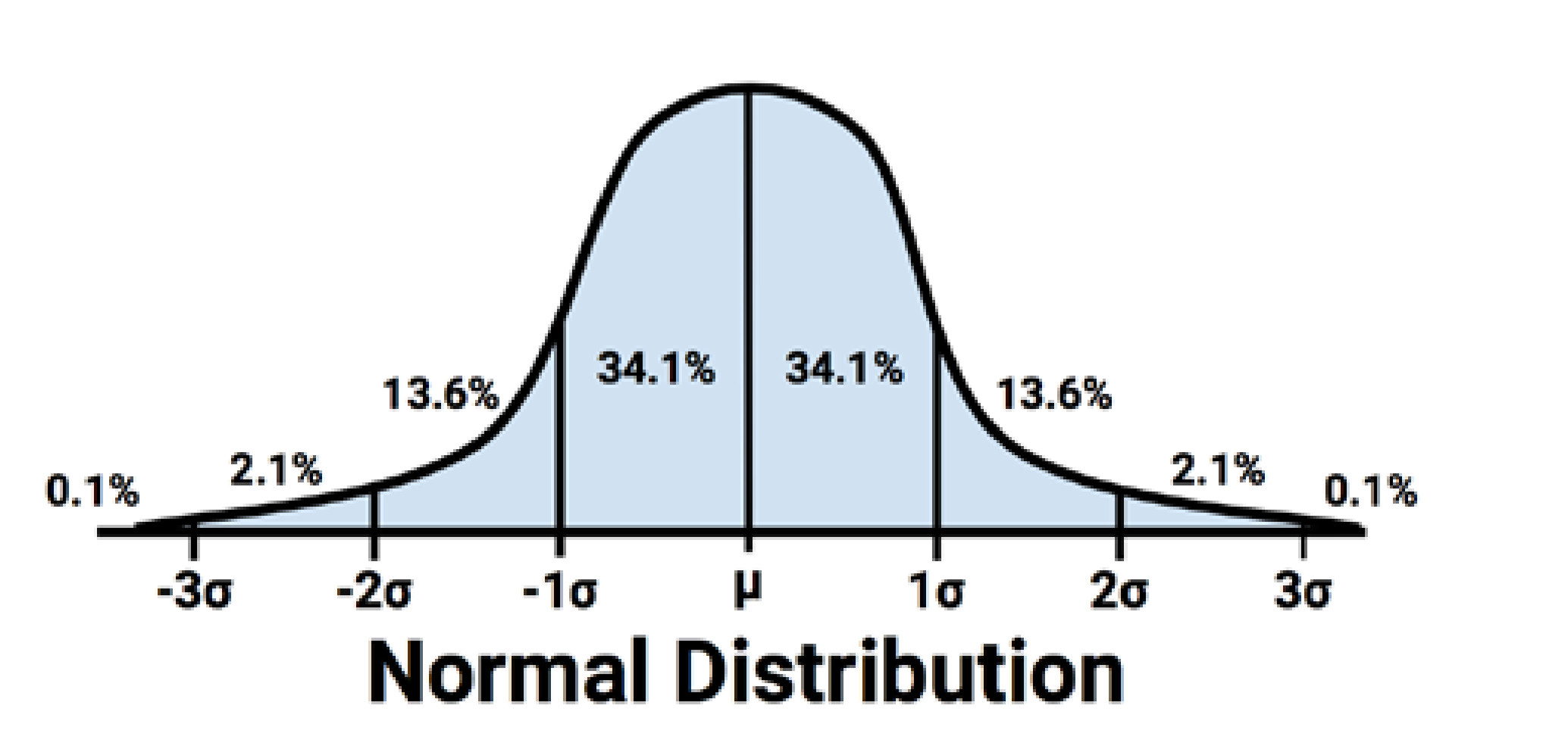 Visualizing Data Distribution in Power BI Histogram and Norm