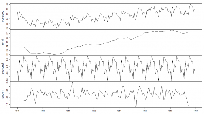 New Series of Time Series: Part 1