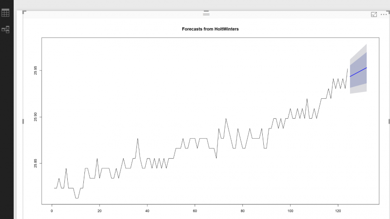New Series of Time Series: Part 3 (Holt's Exponential Smoothing)
