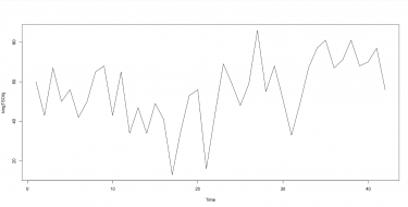 Power BI and R- Timeseries series Part 9- Decompose None seasonal Data