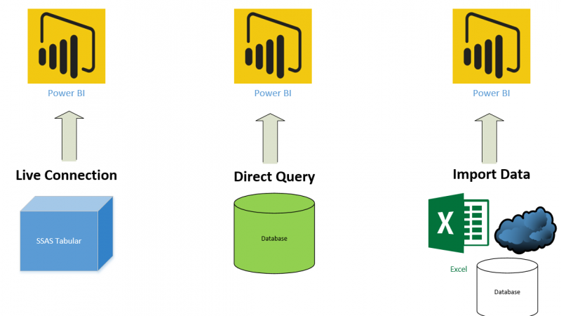 DirectQuery, Live Connection or Import Data? Tough Decision!