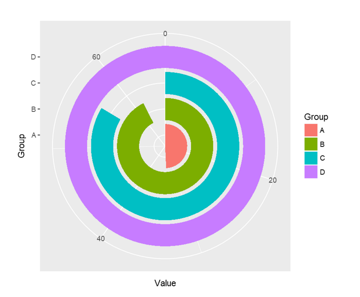 How to create polar charts radacad 3 nvjuhfo Gallery