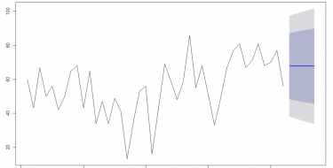 Time series Series with Power BI- Forecast with Arima-Part 12