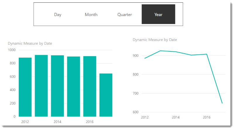 Dynamic X axis on charts – Power BI