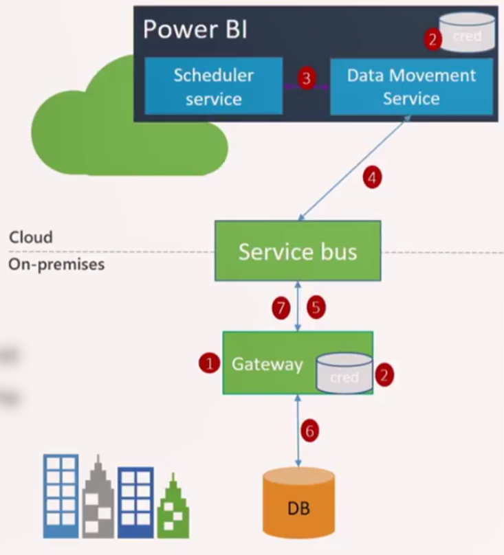 ad51d7b2efab If the data source for Power BI is located in an on-premises location