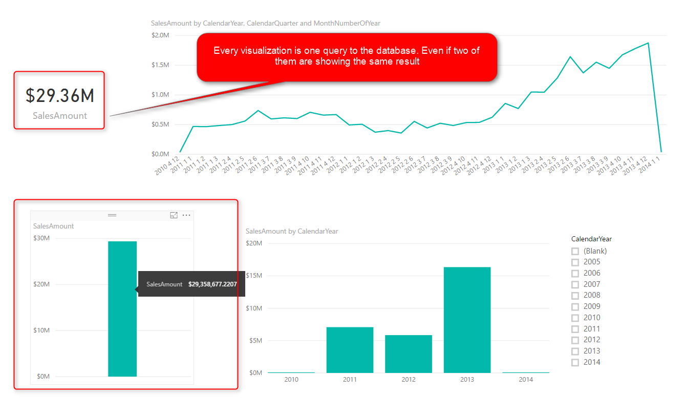 Directquery Connection In Power Bi How Does It Work Limitations The Little Ones Due Date Using Dynamic Diagram One Query For Each Visualization Even If Two Visualizations Are Showing Same Thing They Still Send Separate Queries To Database