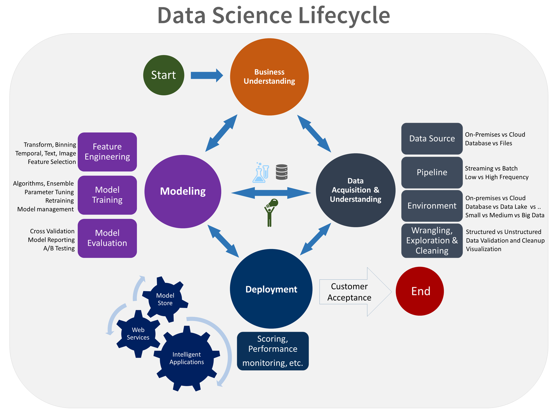 Creating machine learning development and production environment data science life cycle proposed by microsoft research nvjuhfo Image collections