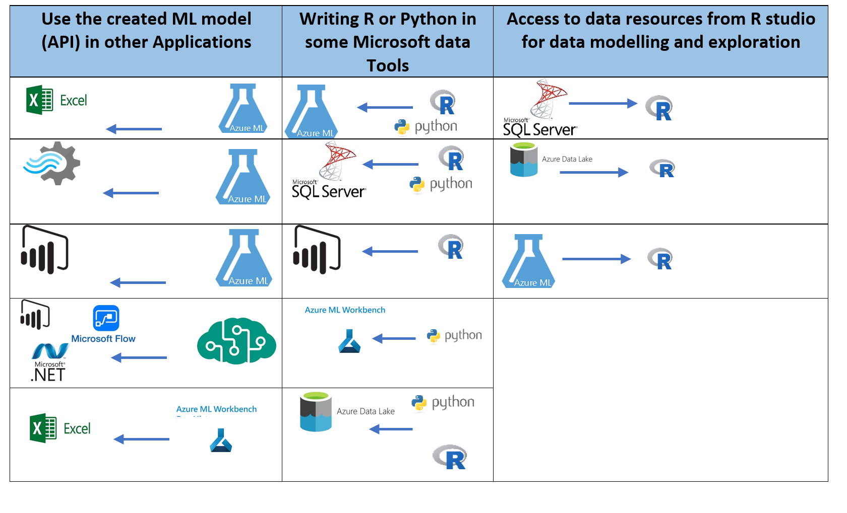 Road Map To Use Microsoft Ml Tools Radacad