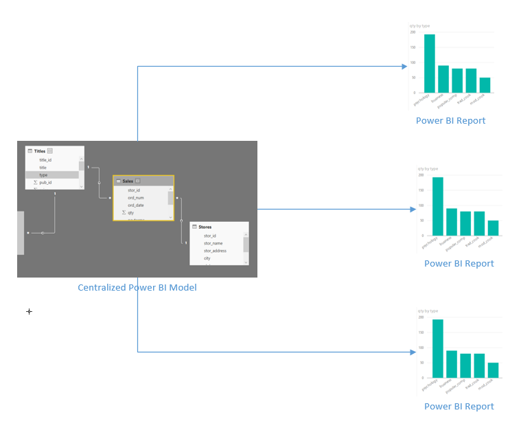 Power Bi Itecture Guidelines Radacad. Excel Users Analyze In And Power Bi Publisher For. Wiring. Data Warehouse Architecture Diagram Vsd At Scoala.co