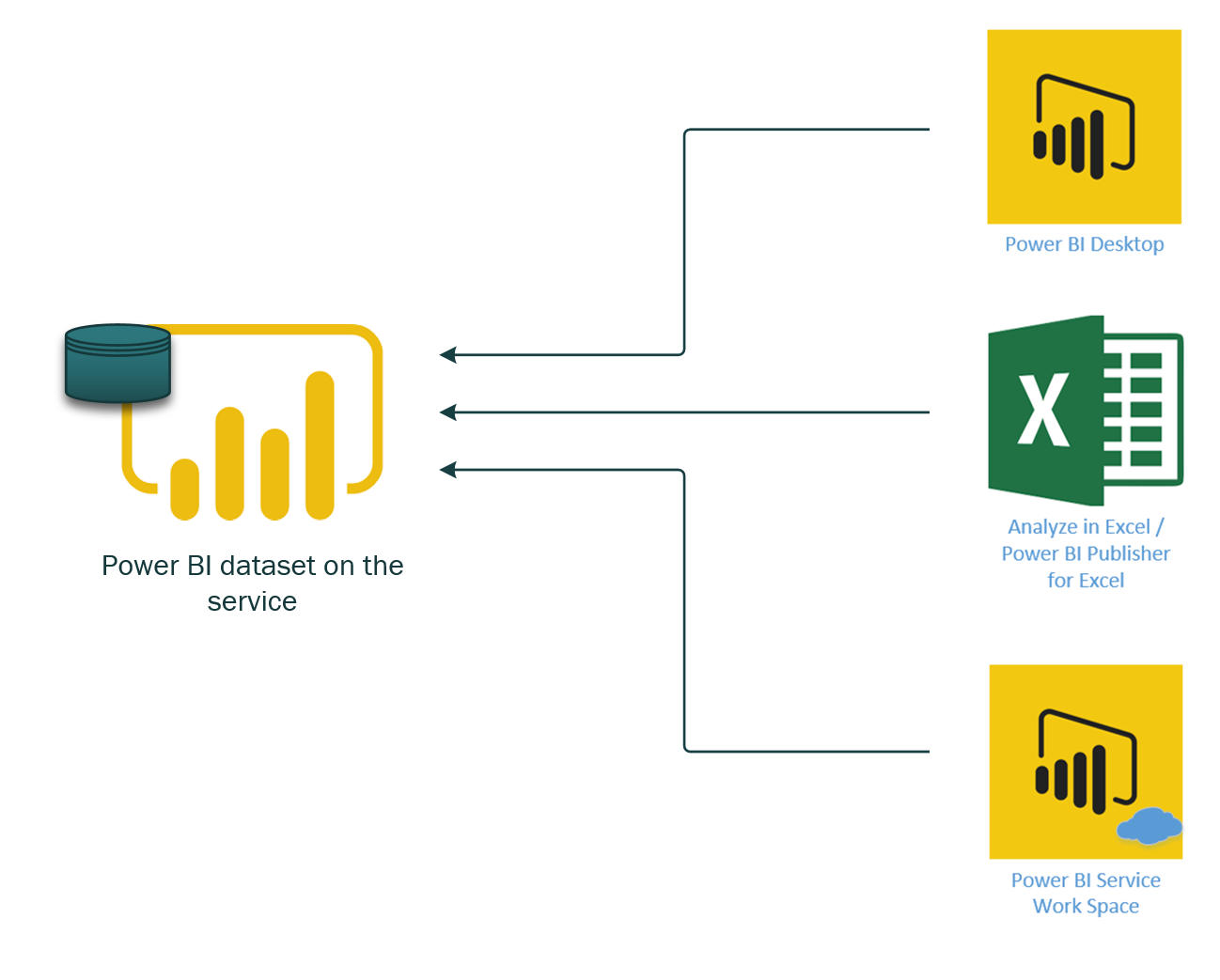 Power Bi Architecture Guidelines Radacad Star 11 Keywords Ppt Powerpoint Drawing Diagrams Templates Implementing A Solution Is Not Just About Developing Reports Creating Data Model Or Using Visuals Like Any Other Technologies