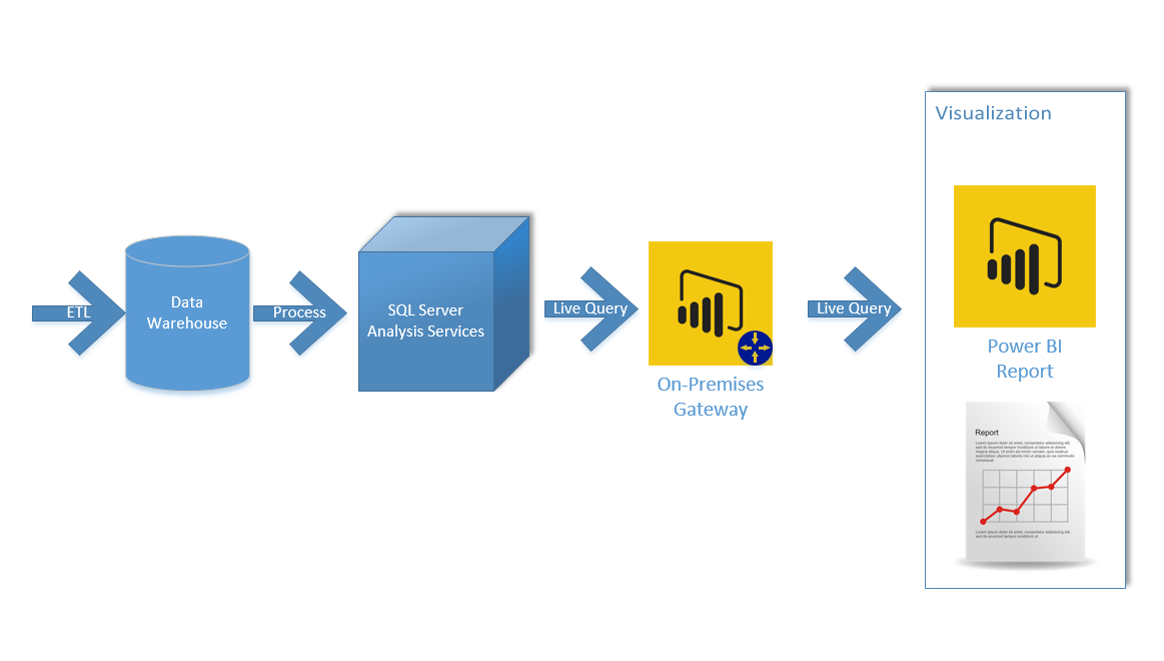 Power Bi Itecture Guidelines Radacad. Bining All These Requirements Usually We Have An Itecture For Enterprise Clients With Ponents Below Data Warehouse. Wiring. Data Warehouse Architecture Diagram Vsd At Scoala.co