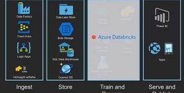 Azure data Bricks – Part1