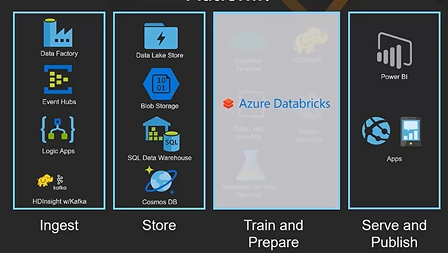 Azure data Bricks – Part1