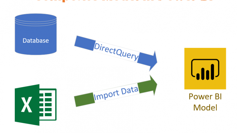 Composite Model; DirectQuery and Import Data Combined; Evolution Begins in Power BI