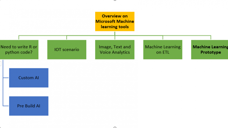 OVERVIEW ON MICROSOFT MACHINE LEARNING TOOLS