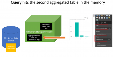 Multiple Layers of Aggregations in Power BI; Model Responds Even Faster