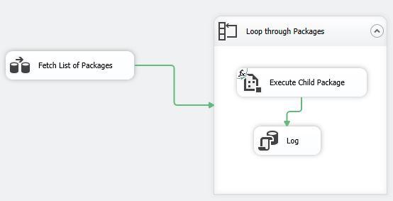 Foreach Loop : ADO Enumerator – SSIS 2012 Tutorial Videos