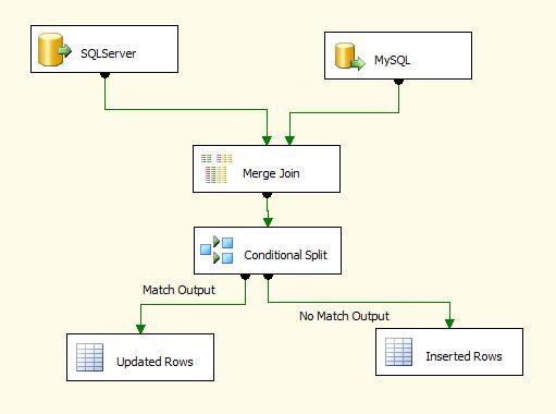 Update / Insert ( UPSERT ) MySQL Table From SQL Server Table – SSIS