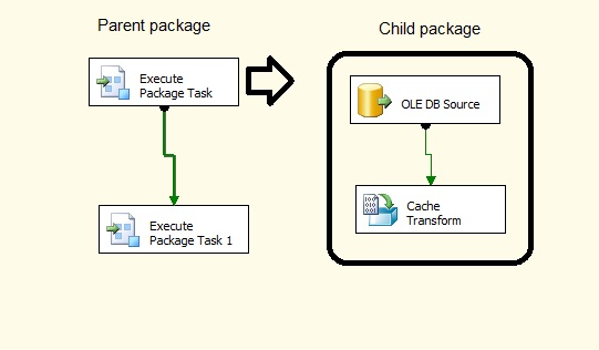 Shared Cache File – Re Use Cache File – SSIS – RADACAD