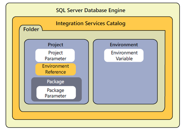 SSIS Catalog: Part 3 – Folder Hierarchy