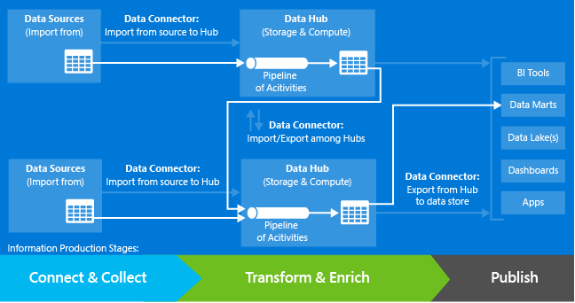 Azure Data Factory – Updates: March 2015