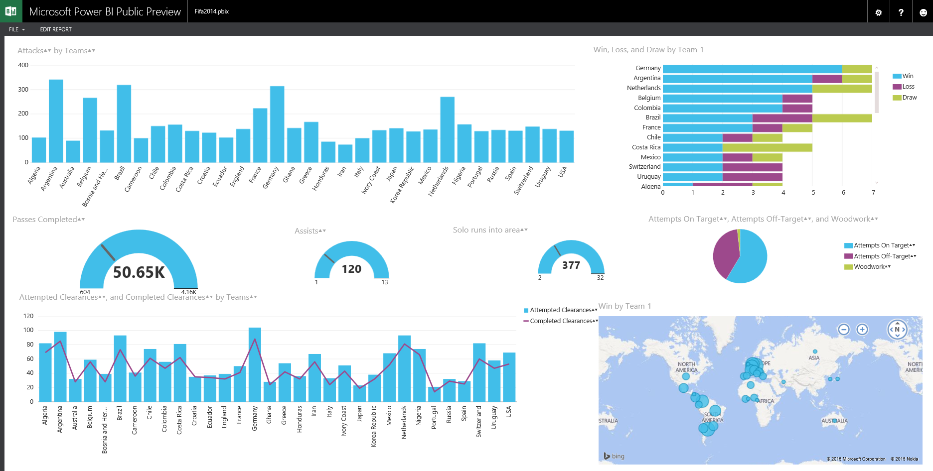 FIFA 2014 World Cup Data Analysis with Power BI – RADACAD
