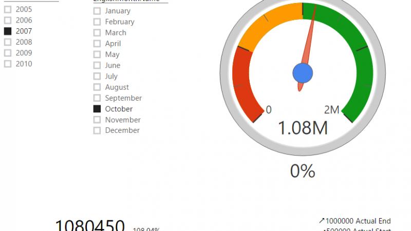 KPIs and Power BI; Visualization Aspect