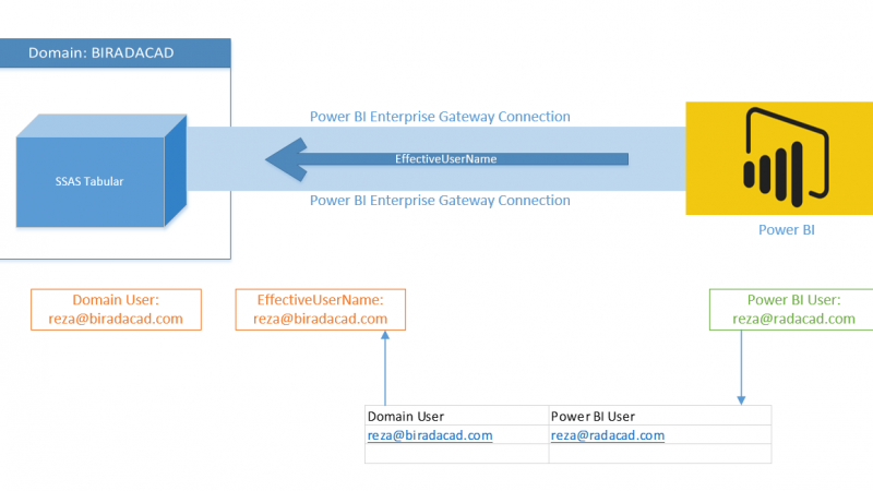 Row Level Security with SSAS Tabular Live Connection in Power BI