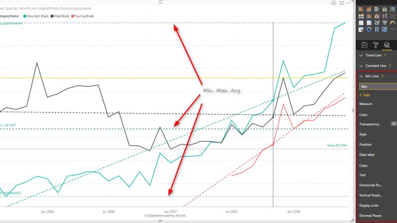 Power Behind the Line Chart in Power BI; Analytics