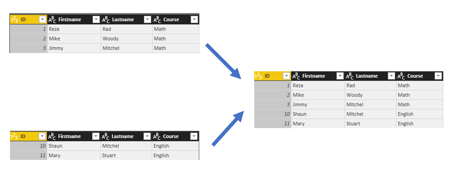 Append vs  Merge in Power BI and Power Query – RADACAD