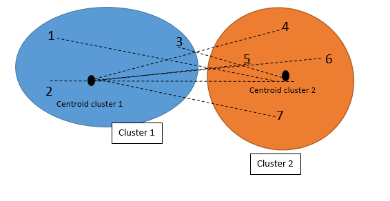 with other clusters