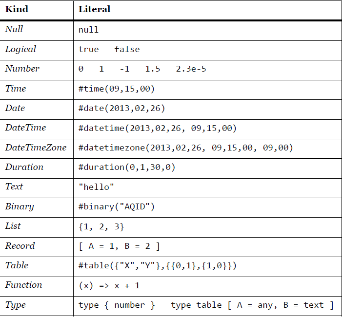 Basics of M: Power Query Formula Language – RADACAD