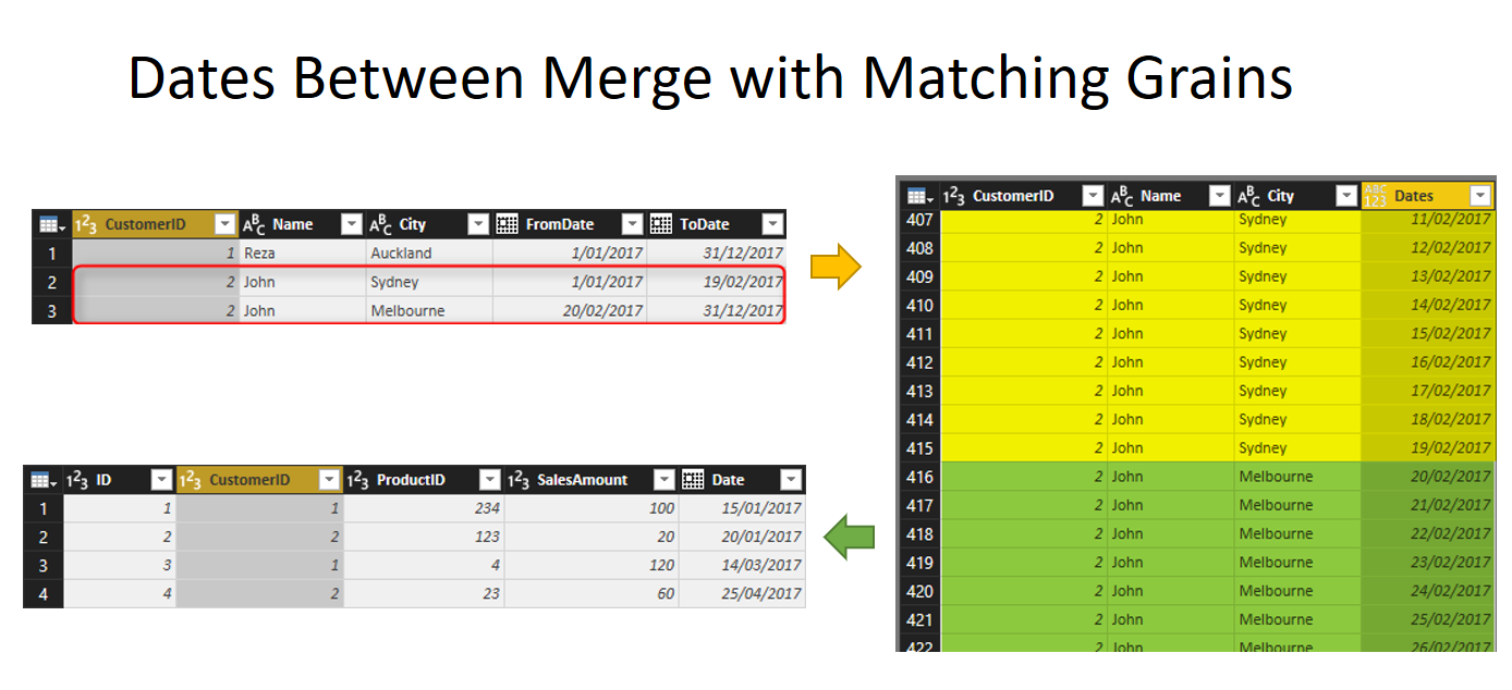 Dates Between Merge Join in Power Query – RADACAD