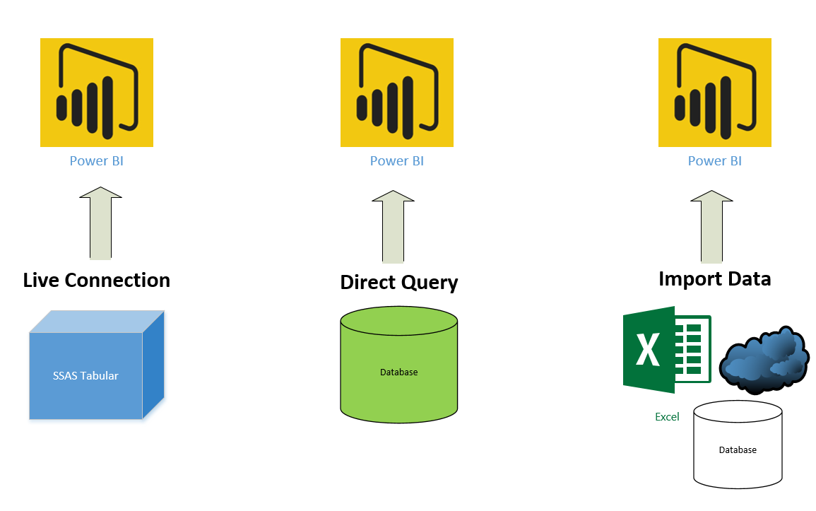 DirectQuery, Live Connection or Import Data? Tough Decision! | RADACAD