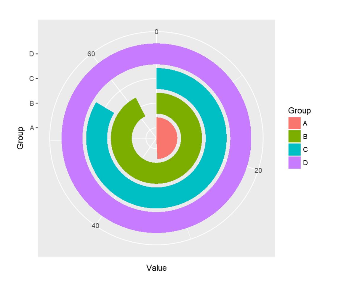 How to create Polar Charts – RADACAD