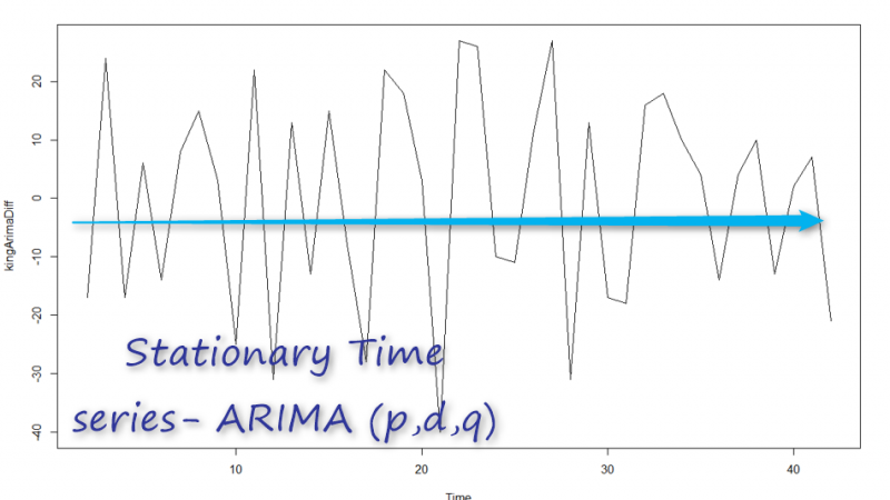 Time series Series with Power BI- Arima Model-Part 10